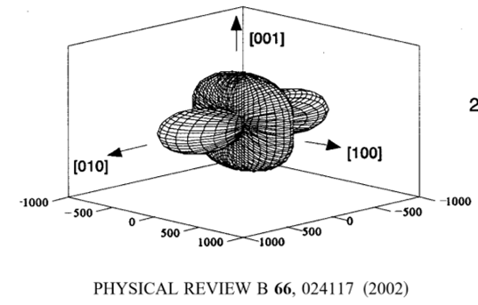 Microstrain representation obtained from work by Manley et al.  This image is the top right panel of Figure 4.  This figure is copyright of the American Physical Society; rights and permissions information is available at http://dx.doi.org/10.1103/PhysRevB.66.024117